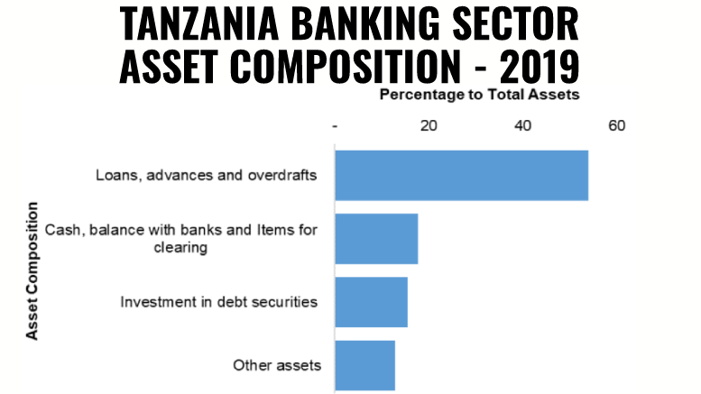 Tanzania banking sector asset composition 2019