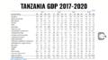 Tanzania economy GDP 2017-2020