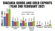 Tanzania gold exports February 2021