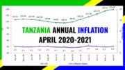 TANZANIA INFLATION APRIL 2021