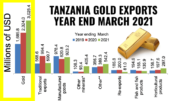 Tanzania Gold Exports USD Revenues March 2021