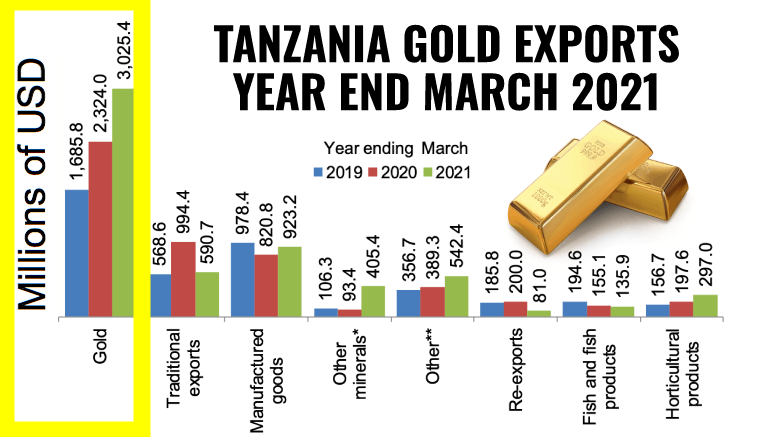 Tanzania Gold Exports USD Revenues March 2021