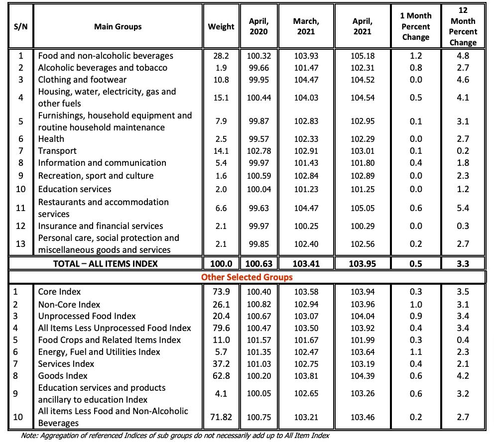 Tanzania National Consumer Price Indices April 2021