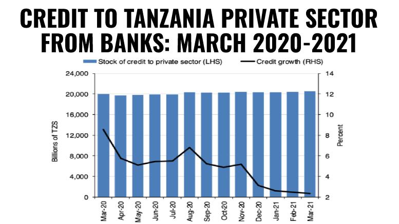 Tanzania credit to private sector March 2020-2021