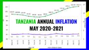TANZANIA INFLATION MAY 2021
