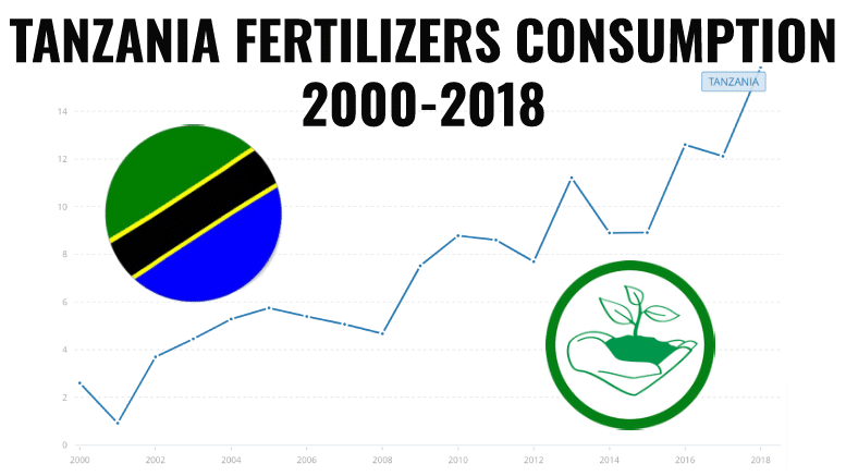 Tanzania Fertilizers Consumption 2000-2018