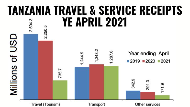 Tanzania Travel Service Receipts YE April 2021
