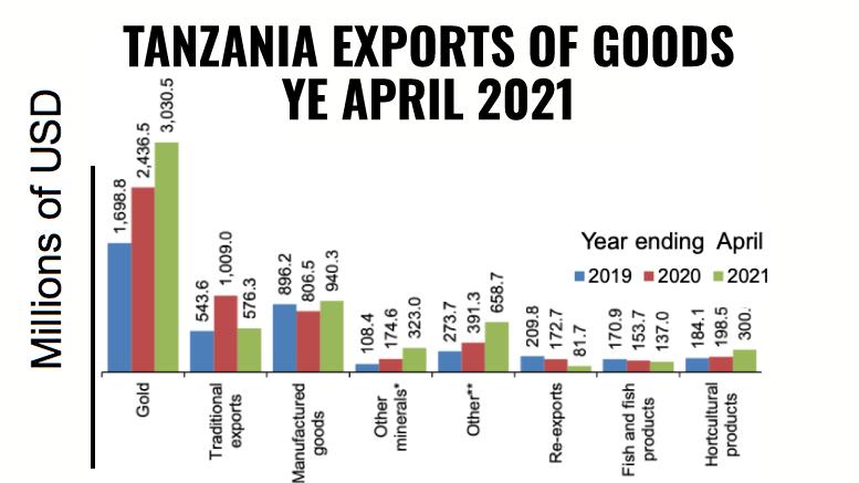 Tanzania exports goods YE April 2021