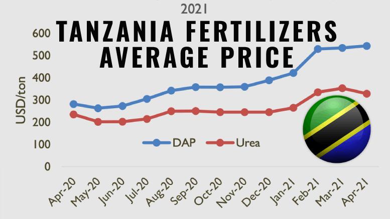 Tanzania fertilizers average price April 2020-2021