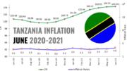 TANZANIA INFLATION JUNE 2021
