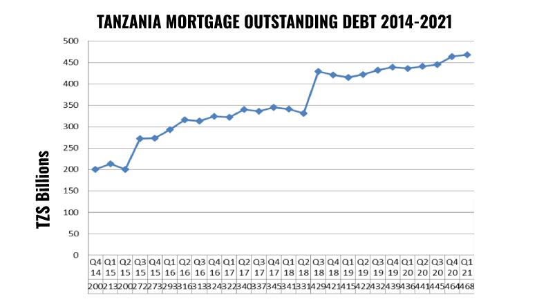 Tanzania Mortgage Outstanding Debt Q1 2021