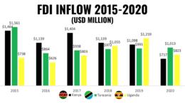 FDI inflow Tanzania Kenya Uganda 2015-2020