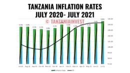 TANZANIA INFLATION RATES JULY 2020- JULY 2021