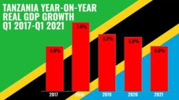 Tanzania GDP Growth Q1 2017 Q1 2021