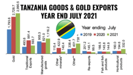 TANZANIA GOODS & GOLD EXPORTS YEAR END JULY 2021