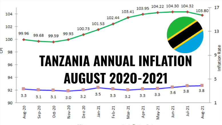 TANZANIA INFLATION AUGUST 2021