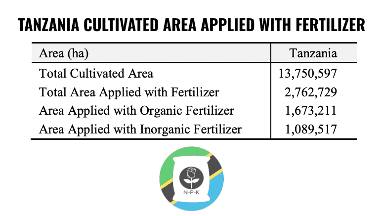 Tanzania Cultivated Area Applied With Fertilizer