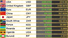Tanzania Shilling Exchange Rates 7th September 2021
