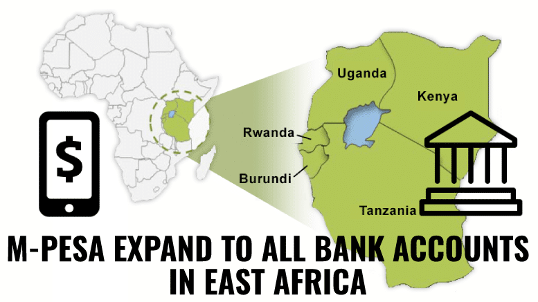 Tanzania M-Pesa Expands to all bank accounts in East Africa