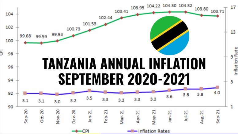 TANZANIA INFLATION SEPTEMBER 2021