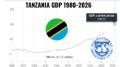 Tanzania GDP 1980-2026 IMF