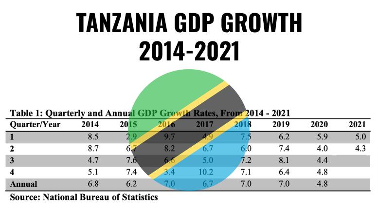 Tanzania GDP Growth 2014-2021