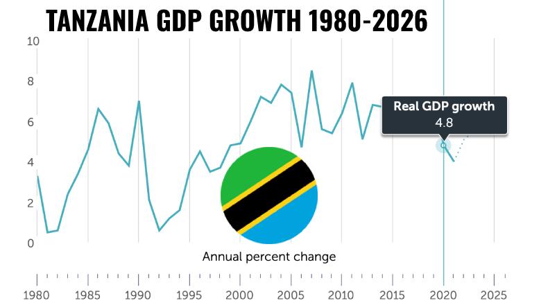 Tanzania GDP growth 1980-2026
